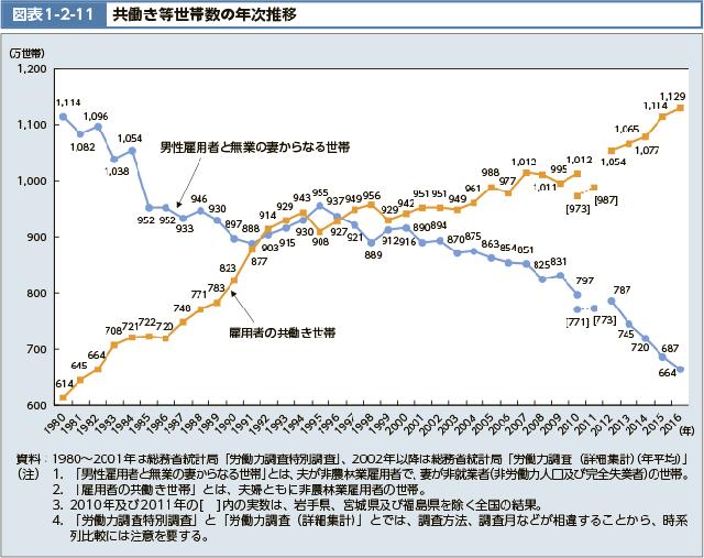 専業主婦の夫婦と、共働き夫婦の割合を示した図表。