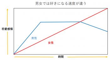 好きになる速度の男女別の比較表。女性はゆっくり好きになる。