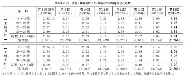 図表:年齢別、男女別の「未婚者の平均希望子ども数