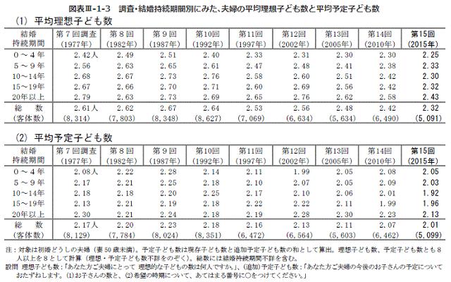図表:結婚期間別にみた「夫婦の平均子供人数と、平均予定子ども数」のグラフ